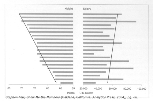 Stephen Few, ¬Show Me the Numbers (Oakland, California: Analytics Press, 2004), pg. 86