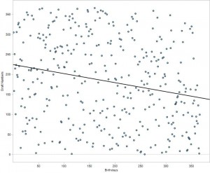 Scatter plot and trend line showing Birthday vs. Draft Number.