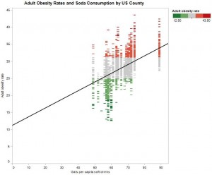 Adult Obesity Rates and Soda Consumption by US County