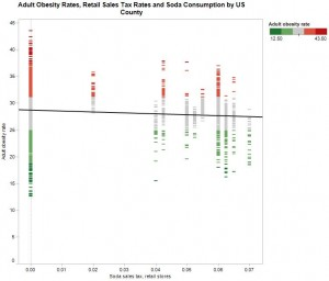 Adult Obesity Rates, Retail Sales Tax Rates and Soda Consumption by US County