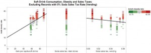 Soft Drink Consumption, Obesity and Sales Taxes: Excluding Records with 0% Soda Sales Tax Rate (Vending)
