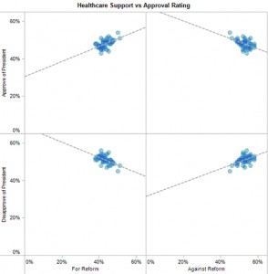 Four scatter graphs contrasting public opinion about Obama with public opinion about Health Care Reform