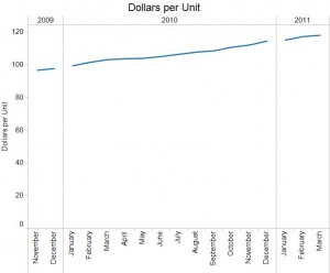 Line graph showing Dollars per Unit